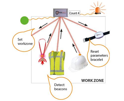 PreAcc work zone